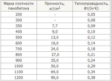 плотность пенобетонных блоков