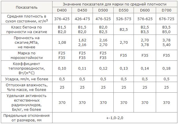 плотность газосиликатного блока